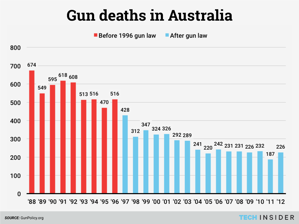 a comparison of gun laws in From the first real gun control act in the 1930's to more recent attempts to ban assault weapons throughout america, learning about america's complicated relationship with guns is the primary purpose of this article.
